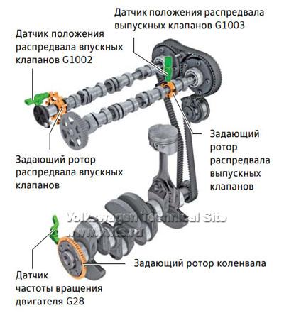 Компенсация допусков в газораспределительном механизме