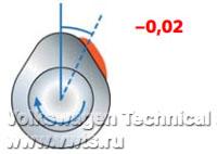 Техническое обслуживание двигателя 1,5 TSI