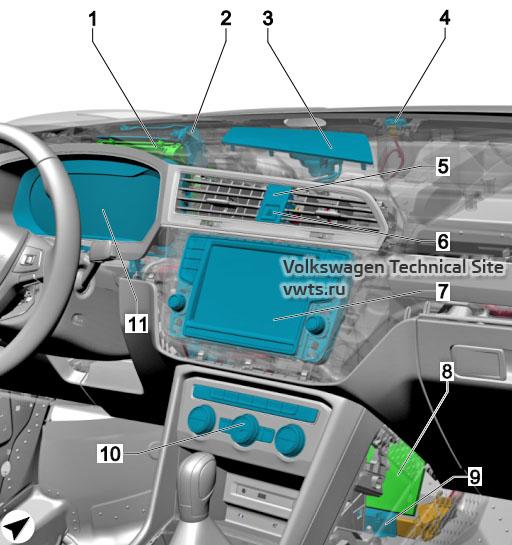 Dash panel VW Tiguan 2