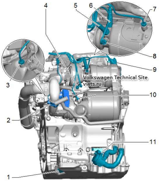 Обзор мест установки системы впрыска дизельных двигателей 1,6 и 2,0 серии EA288