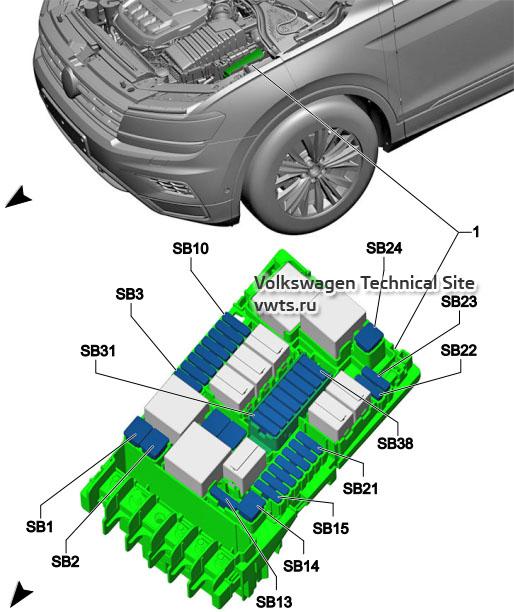 Место установки блока предохранителей B SB VW Tiguan 2