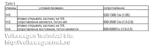 Установка ДПДЗ датчика положения дроссельной заслонки на моновпрыск