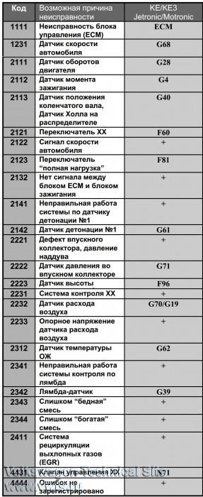 Диагностика блинк-кодами - коды ошибок