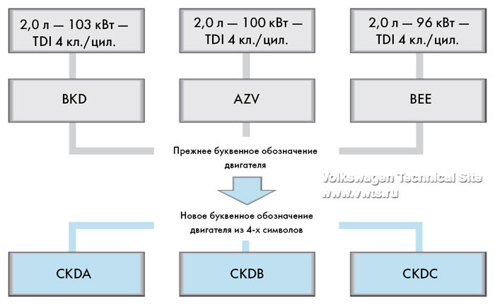 Новая система буквенных обозначений двигателей VAG