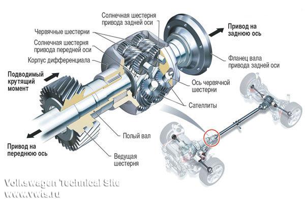 Схема полного привода фольксваген транспортер отзывы о автомобилях фольксваген транспортер